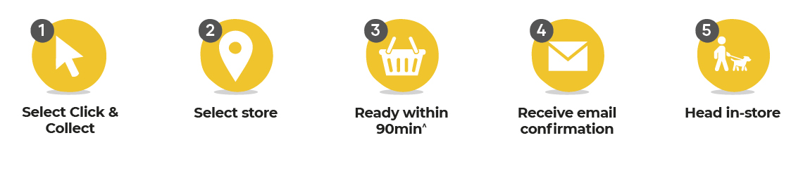 1. Click and Collect your desired product. 2. Select the store closest to you. 3. Receive an email confirmation. 4. Collect your order within 90 min.